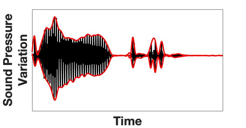 Sound pressure Variation
